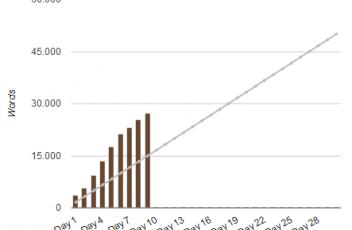 Wortzahlen Statistik Eluin